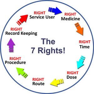 7 Rights Cognet Limited