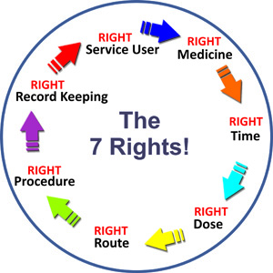 7 Rights of Medication Administration